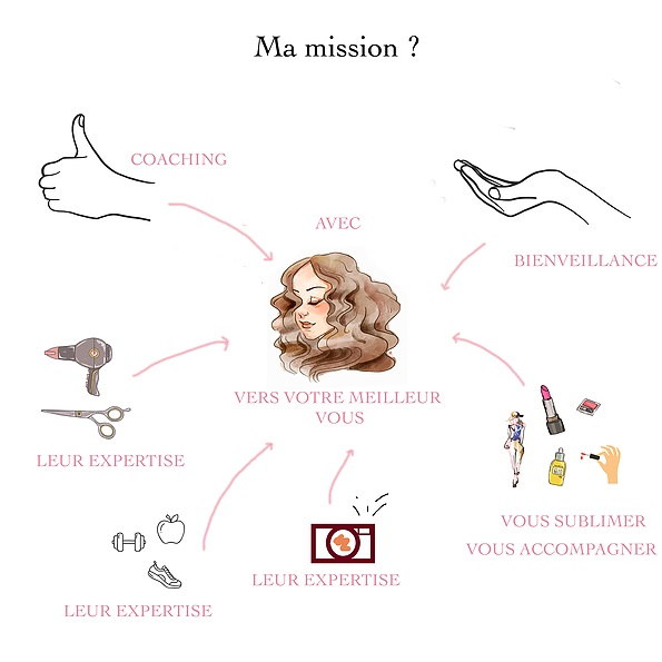 Mission de relooking Bordeaux